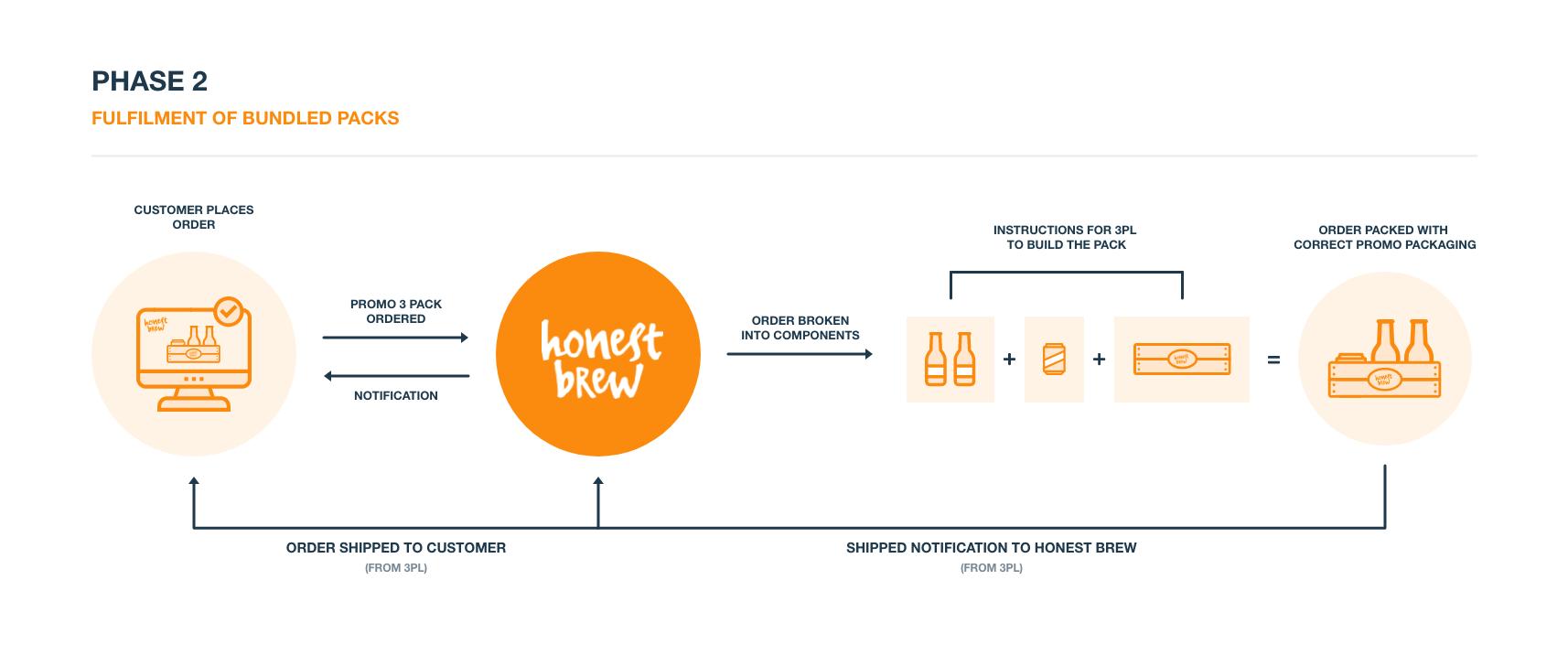 Honest Brew   Crossfire EDI and API Integration Services